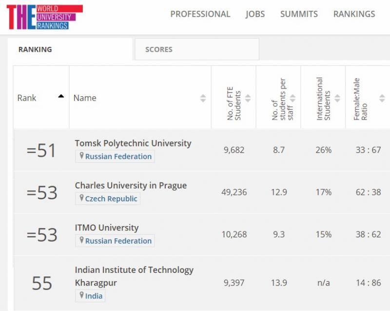 ITMO大学加强了泰晤士高等教育对新兴经济体教育的排名